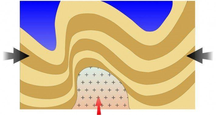 Legenda: 300 milhões de anos. Dobras hercínicas nos metassedimentos. Instalação dos granitos. Rede de fracturação.