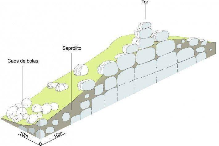 Bolas graníticas resultantes da destruição dos tors. Fonte: Ferreira e Vieira, 1999. (LAC)(AC)