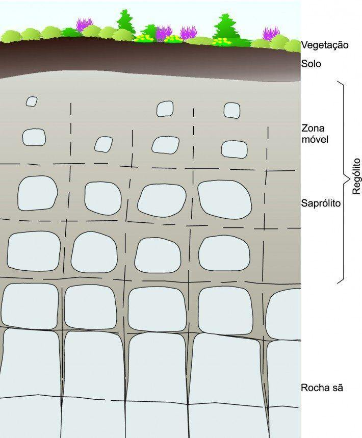 Perfil de Alteração em rochas graníticas. Fonte: Ferreria e Vieira, 1999. (LAC)(AC)