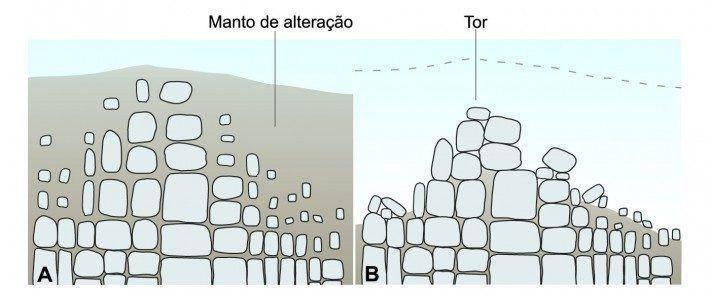 Origem de um Tor. Fonte: Ferreira e Vieira, 1999.