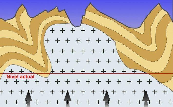 """Legenda: 200 milhões de anos. Ciclo de erosão acompanhado da ascensão dos níveis inferiores, """"Up lift"""" e aplanamento da Meseta."""
